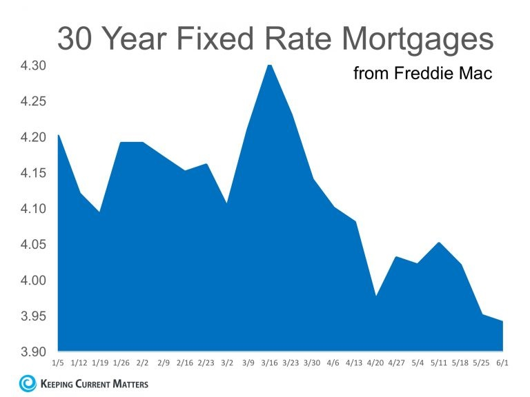 30 year fixed rate mort