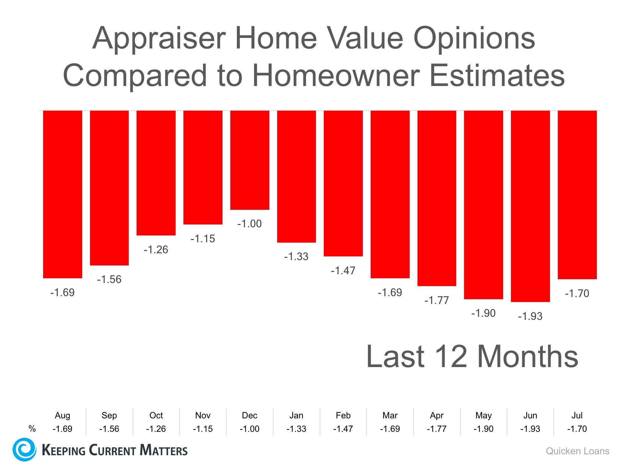 Appraiser Hoem Value Opinions