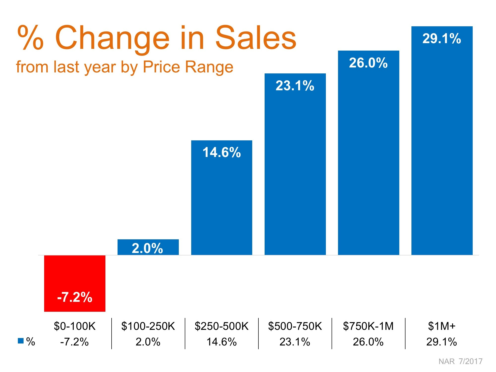 Percent Change in Sales