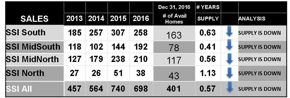 Dec 2016 Trend Chart