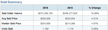 Baltimore Market Stats (Canton)