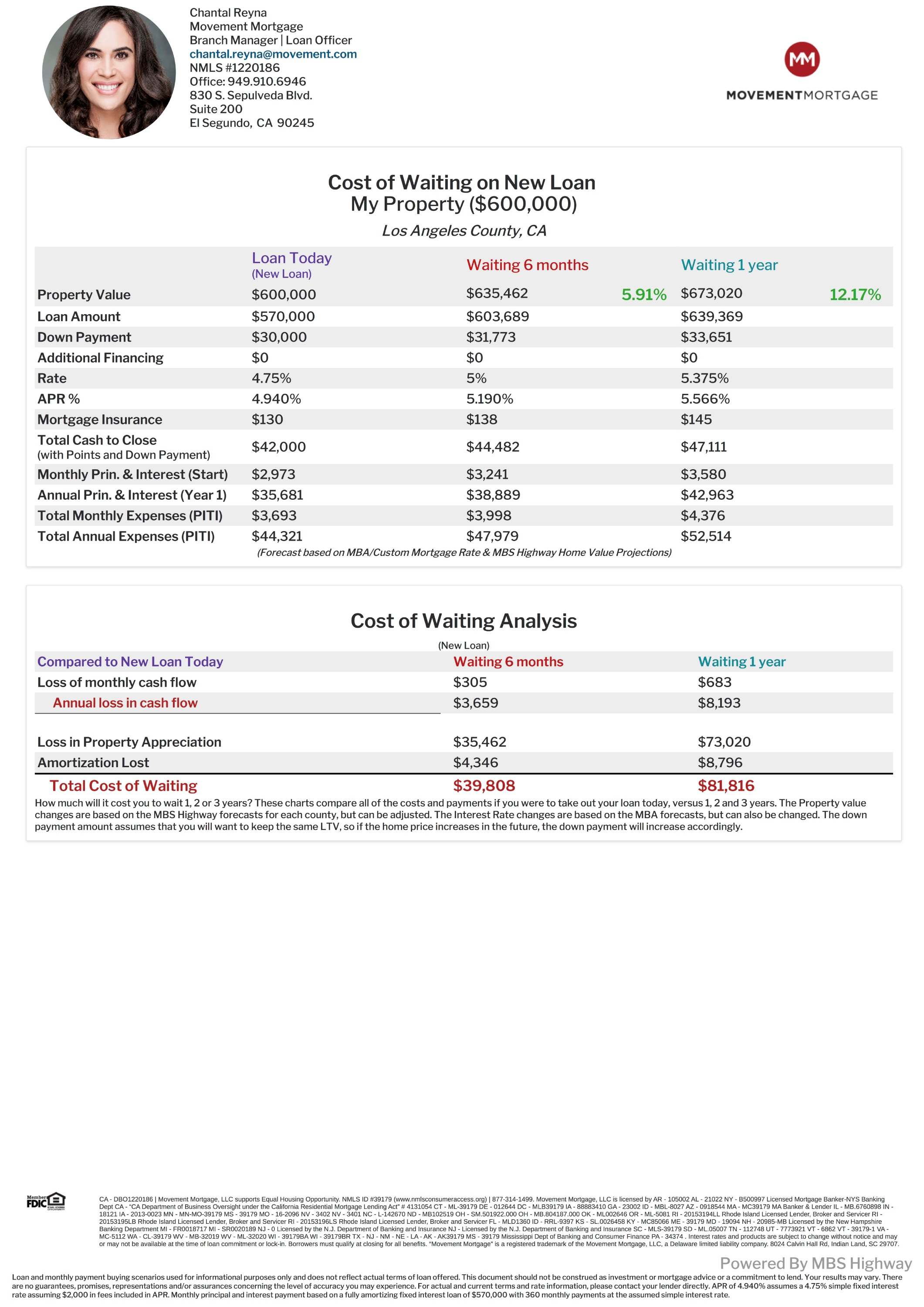 Cost Of Waiting Analysis - My Property