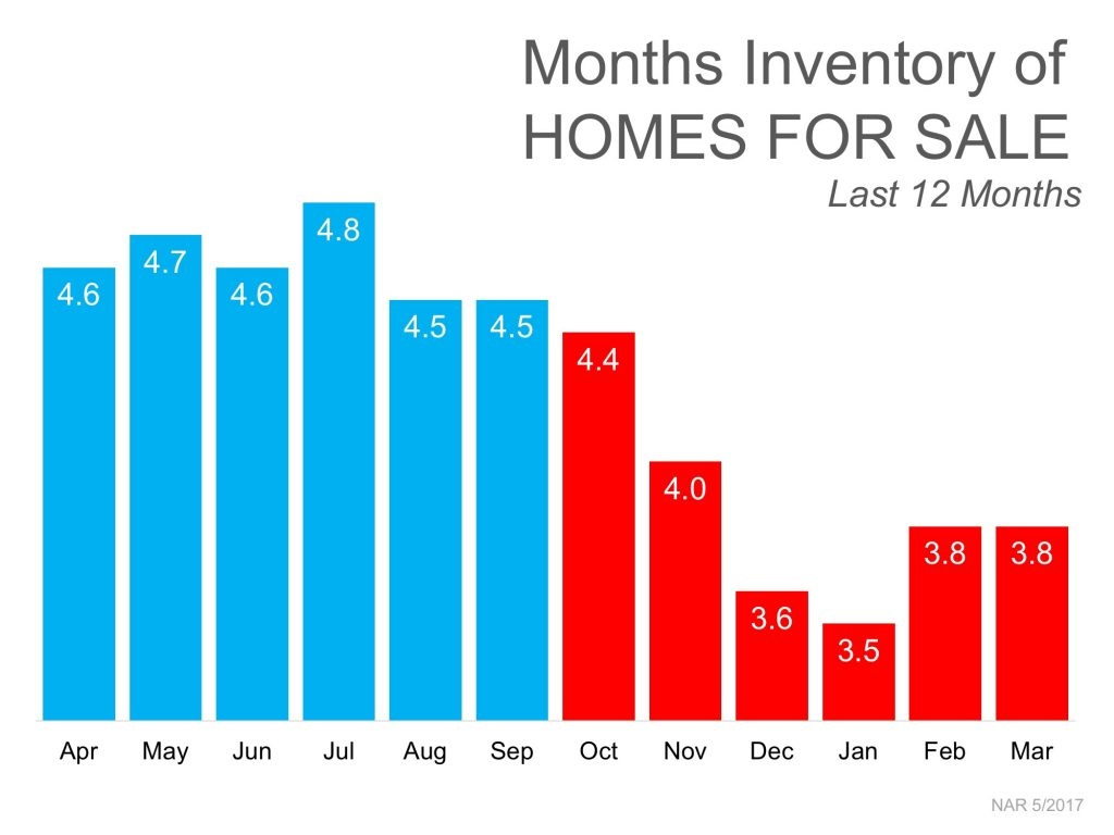 Months Inventory Homes for Sale Harford County MD
