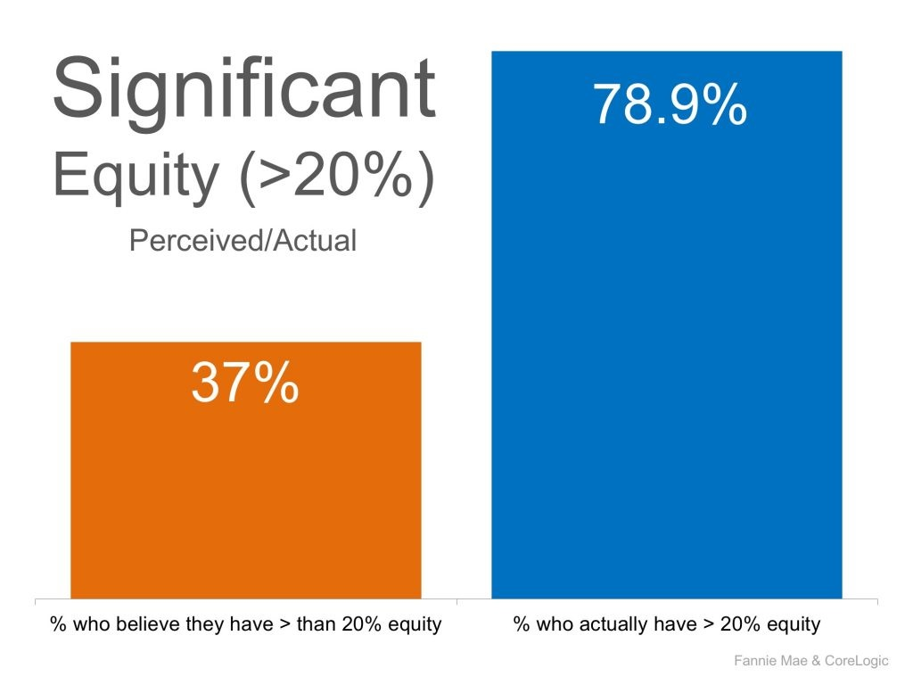Significant Equity Beliefs Harford County MD
