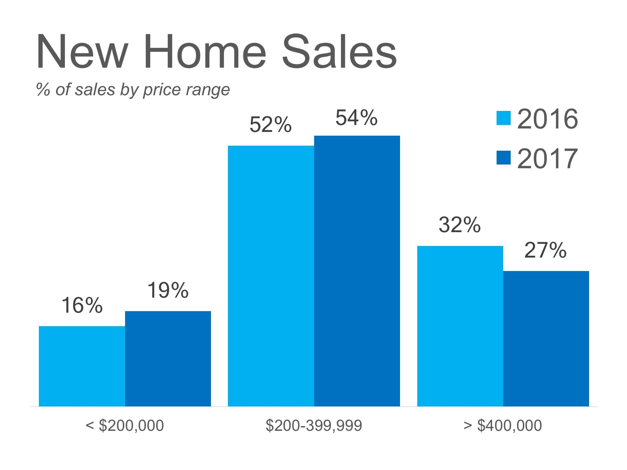 New-Home-Sales-Harford County MD