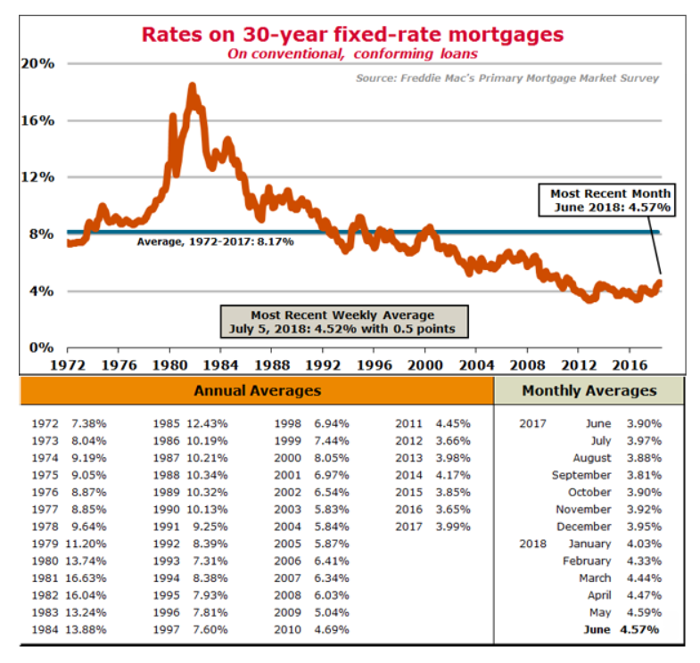 Mortgage_Rates_since_1972