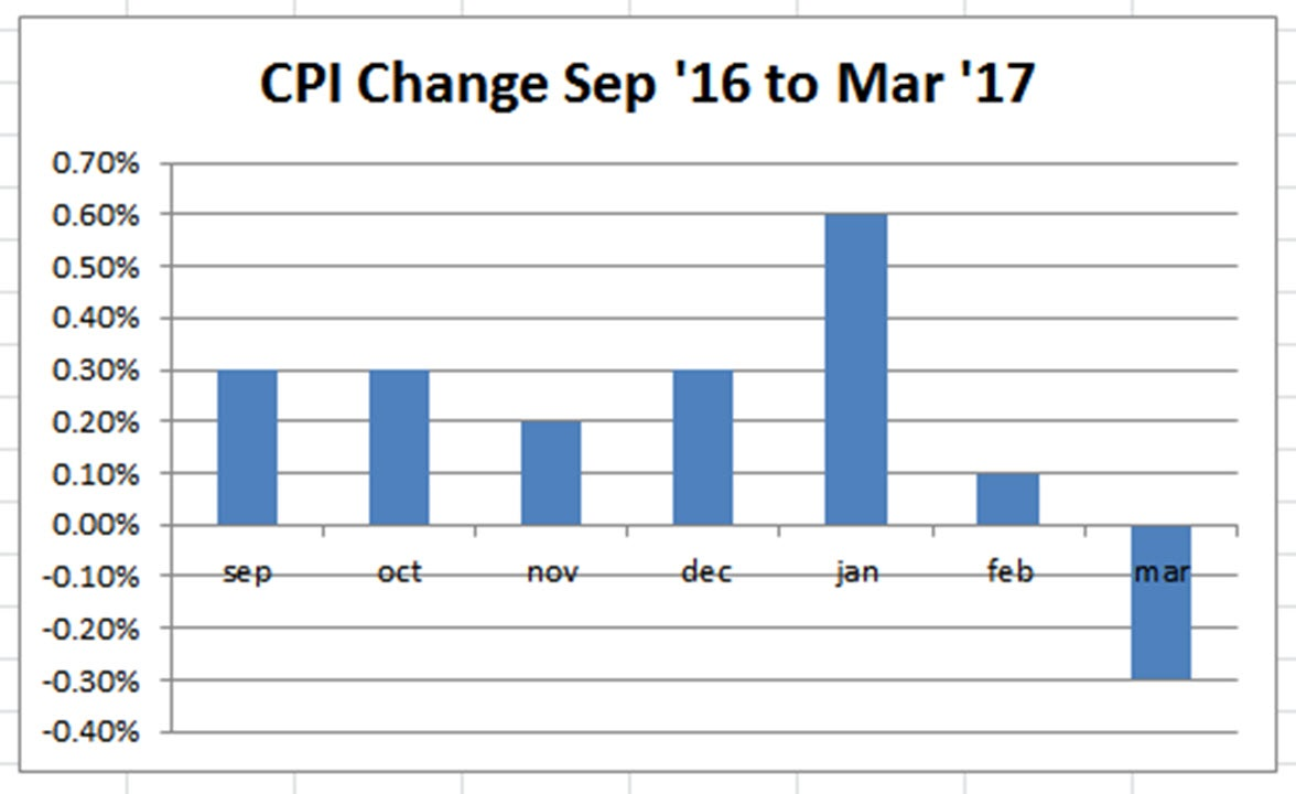 CPI Change Sep 16 to Mar 17