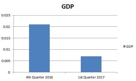 GDP 1st Qtr 2017