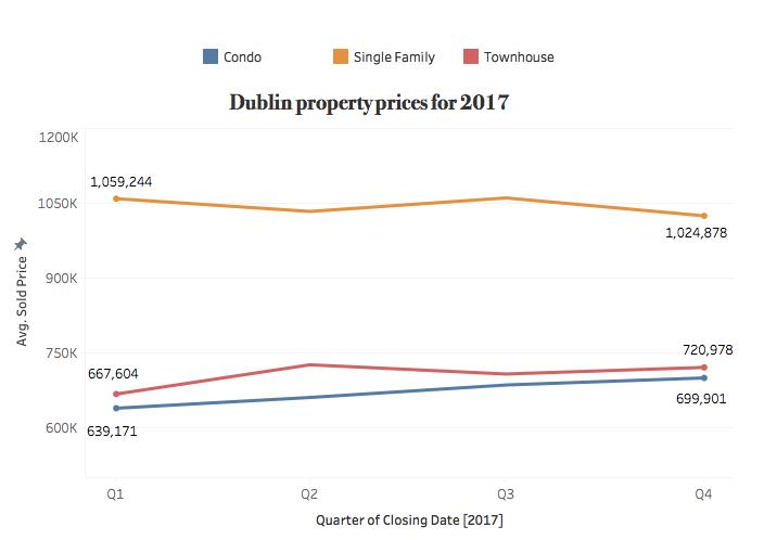 Dublin-Sales-2017