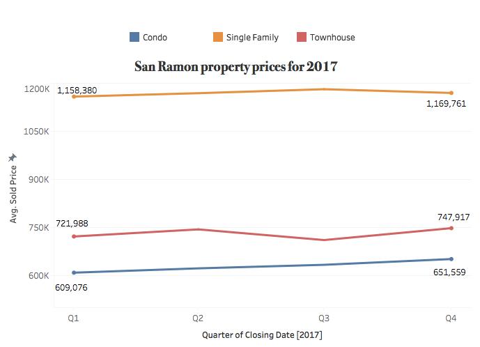2017-San Ramon-Sales
