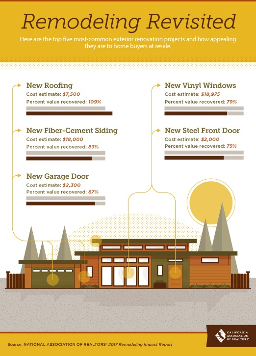 Remodeling Impact Report_Infograph