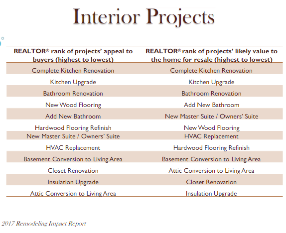 Remodeling Impact Report_interior projects