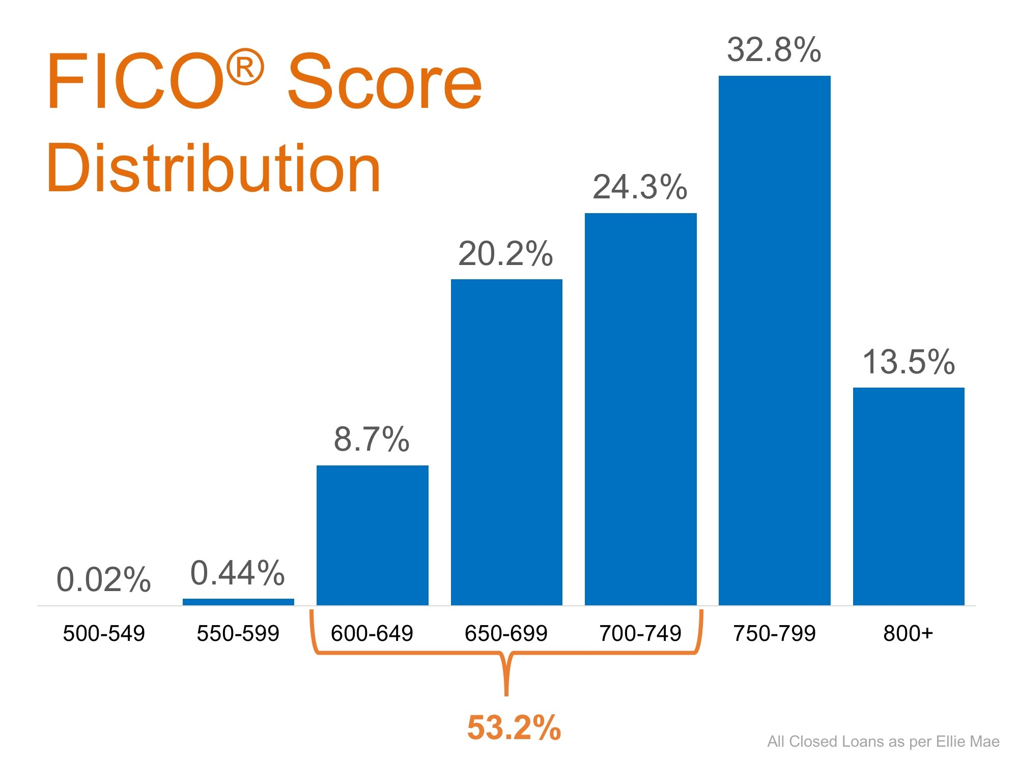FICO score distribution