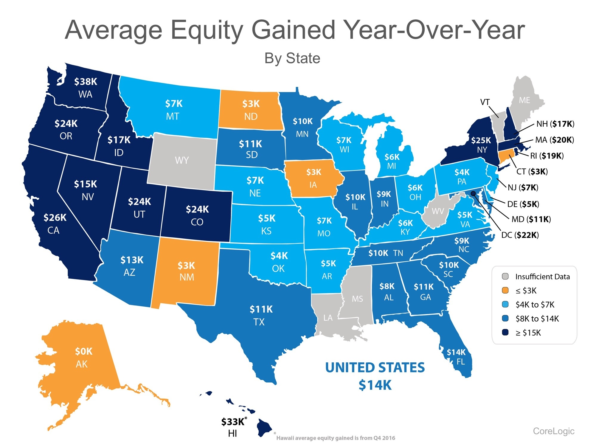 Average equity gained by state 2016-2017
