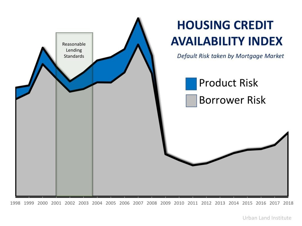 4 Reasons Why Today's Housing Market is NOT 2006 All Over Again Graph 1
