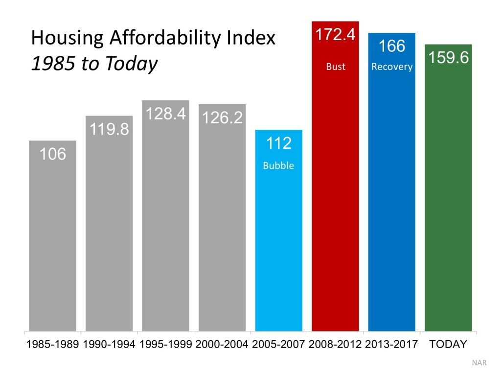 4 Reasons Why Today's Housing Market is NOT 2006 All Over Again Graph 2
