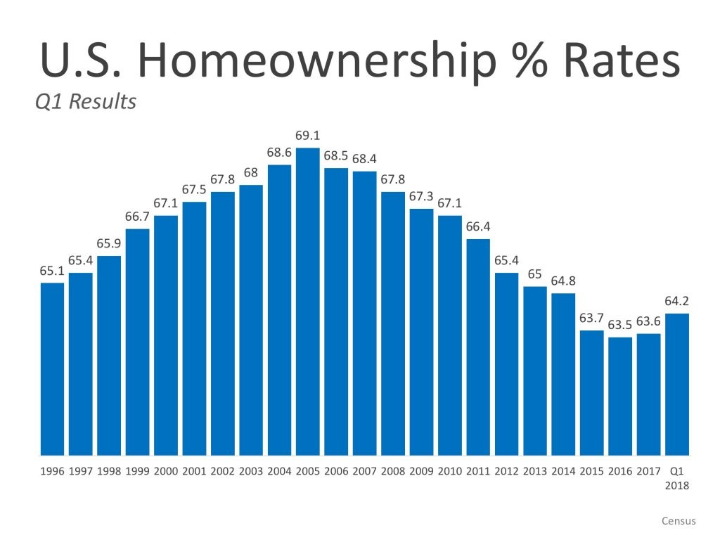 Homeownership A Man Is Not a Complete Man, Unless He Owns a House Graph