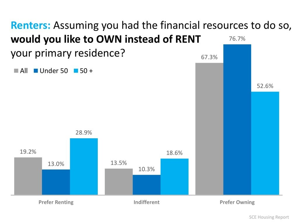 Renters Under 50 Want to Buy a Home Graph