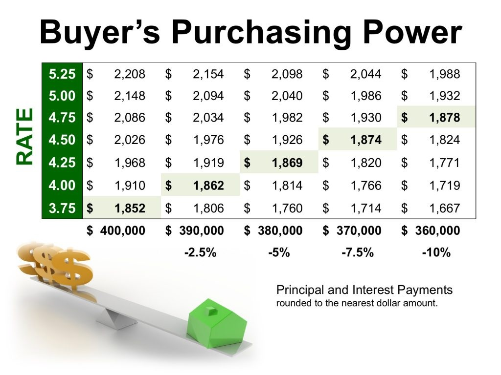 How Current Interest Rates Can Have a High Impact on Your Purchasing Power graph