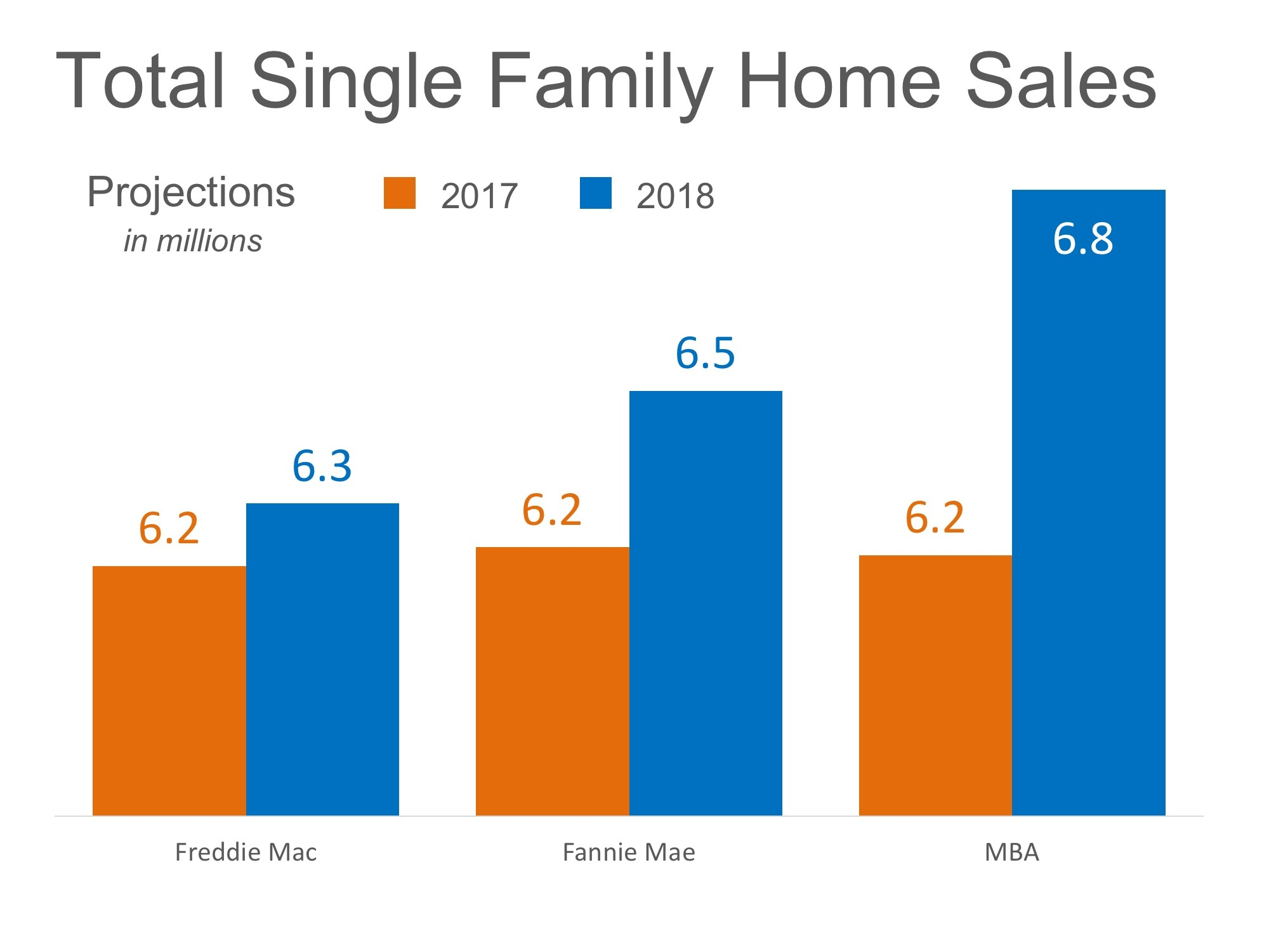 Home Sales Expected to Increase Nicely in 2018 pic