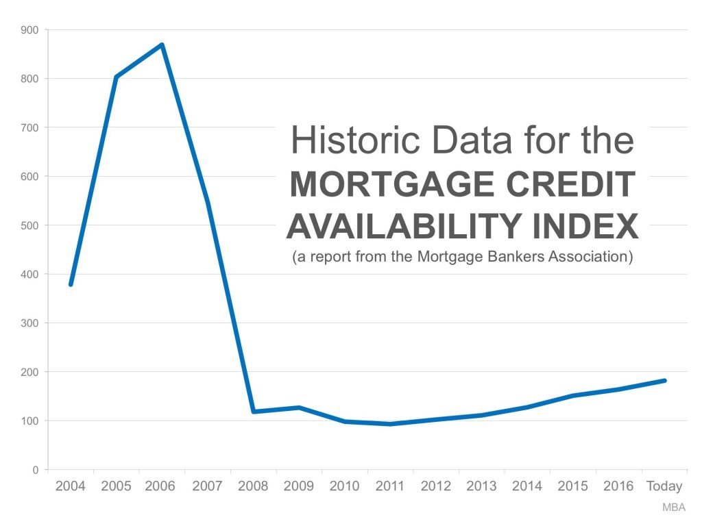 Bubble Alert Is it Getting Too Easy to Get a Mortgage Line Graph