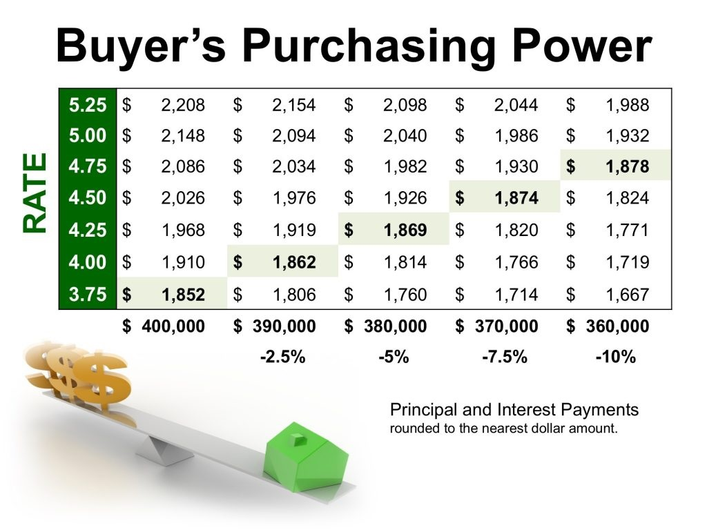 Low Interest Rates Have a High Impact on Your Purchasing Power Pic