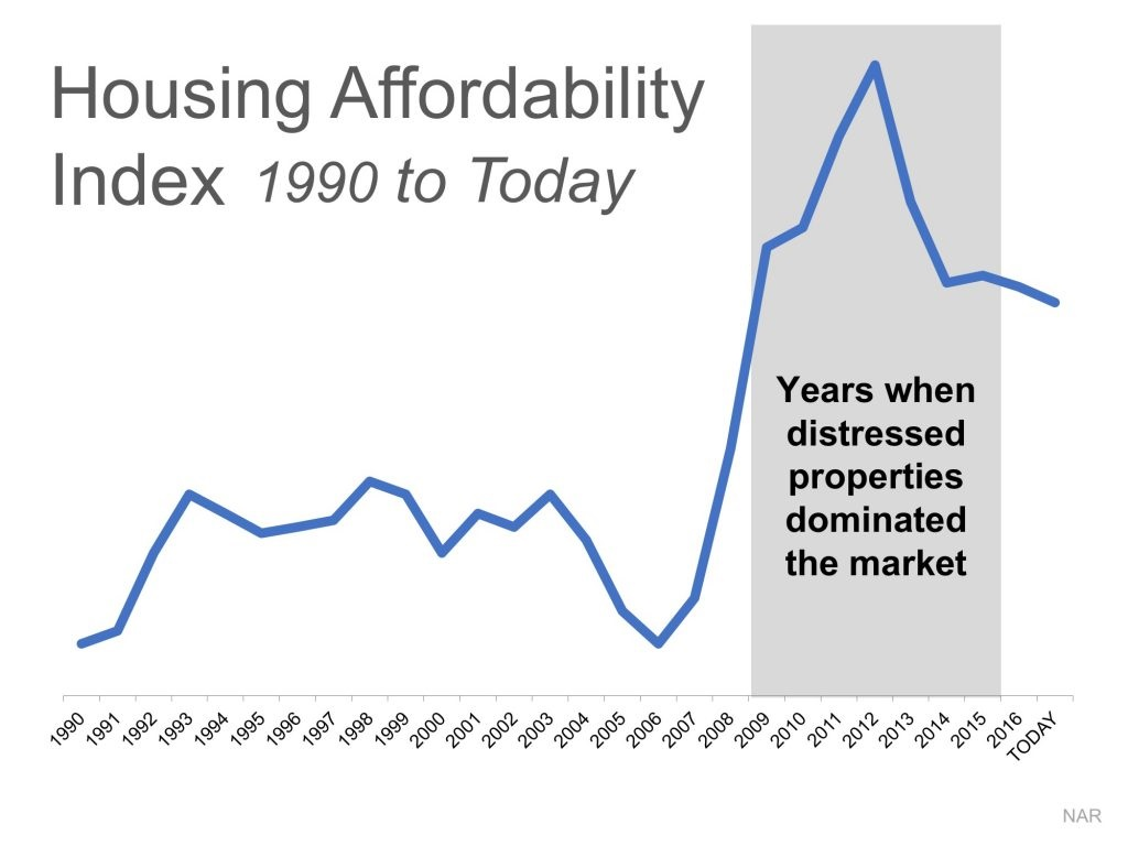 2 Charts That Show the Truth about Home Affordability line graph