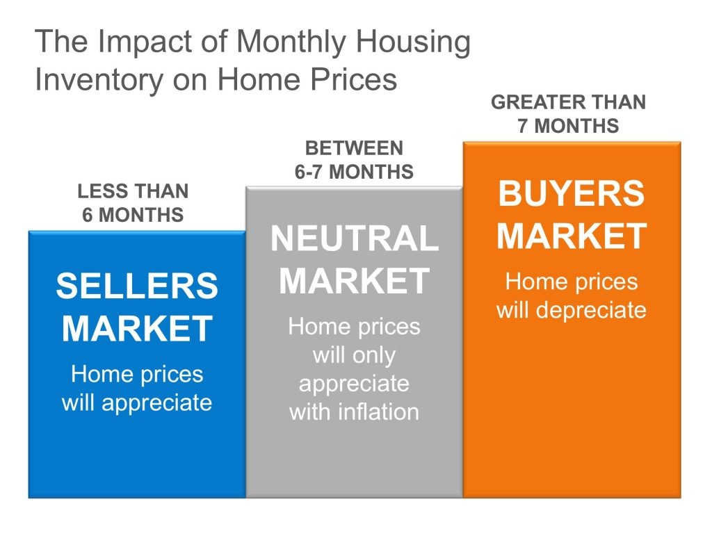 The Real Reason Home Prices are Increasing graph 1