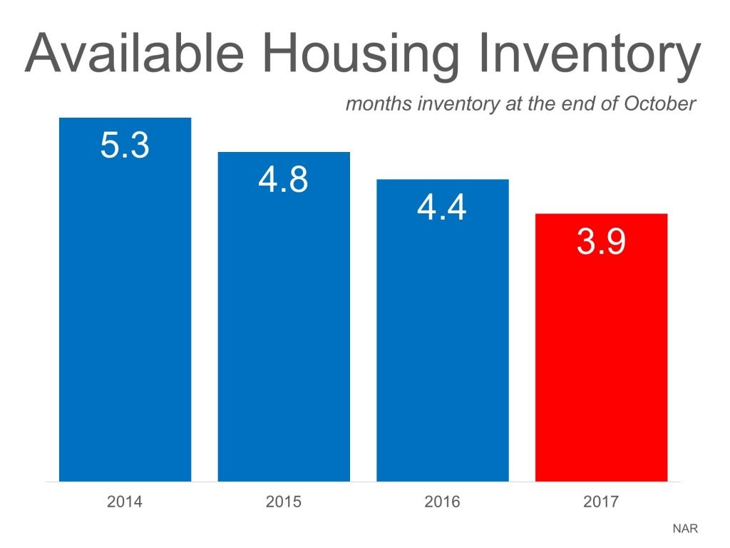 The Real Reason Home Prices are Increasing graph 2.