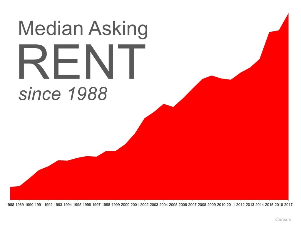 Should Boomers Buy or Rent after Selling Graph