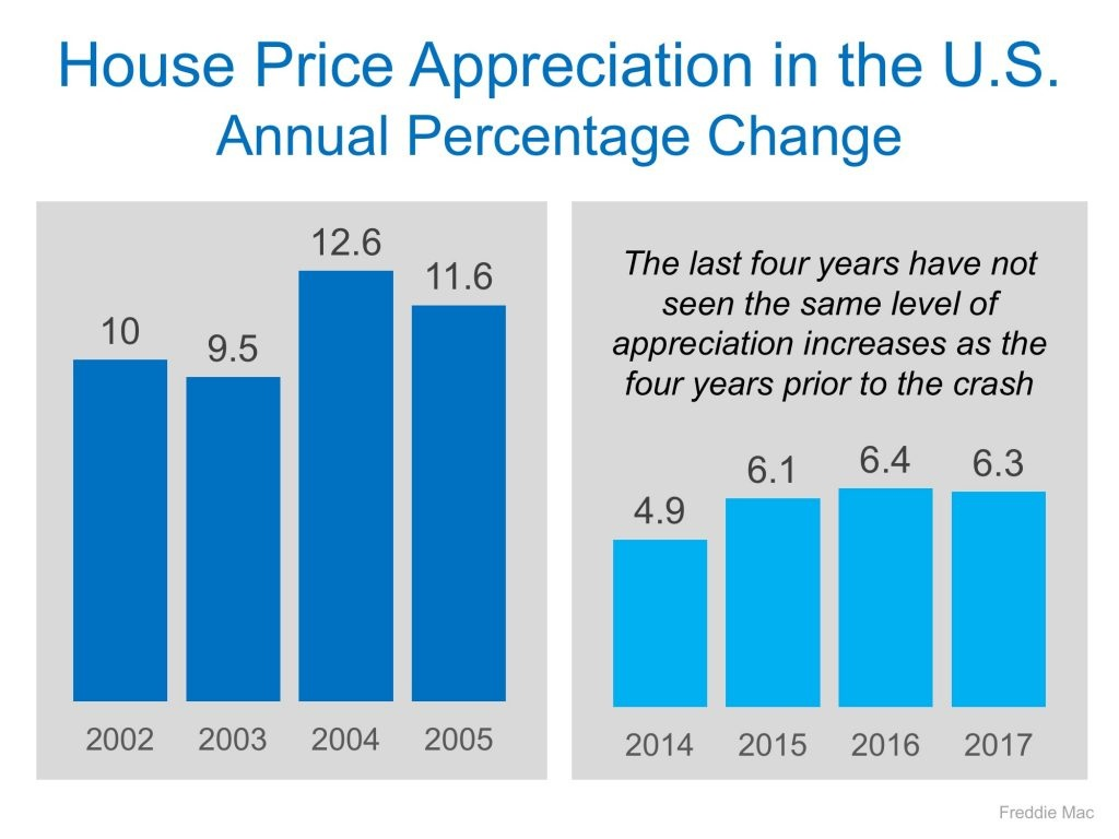 Housing Prices are NOT Heading for Another Crash Graph