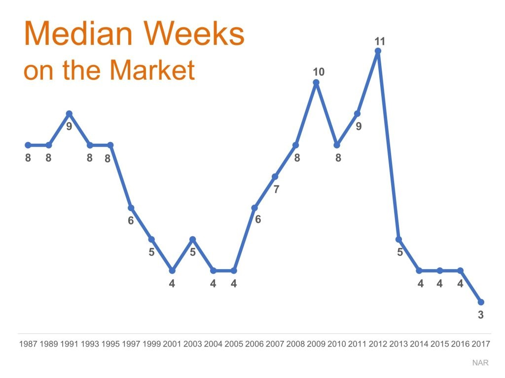 Time on the Market Drops to New Low in 2017 Graph