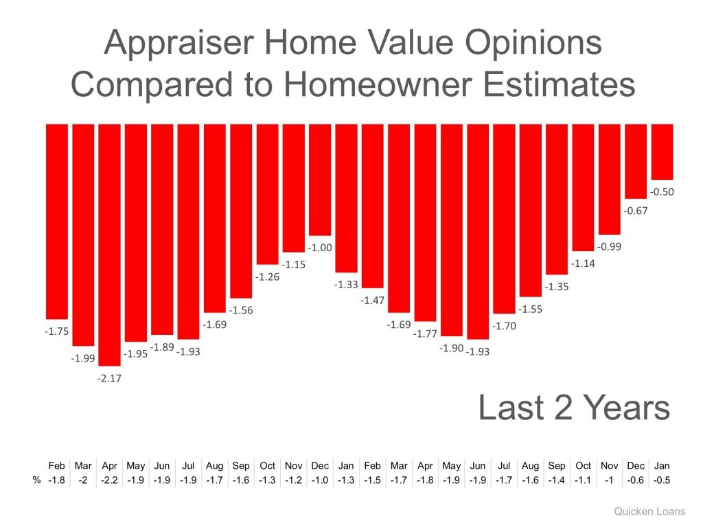 Gap Between Homeowners & Appraisers Narrows to Lowest Mark in 2 Years GRAPH