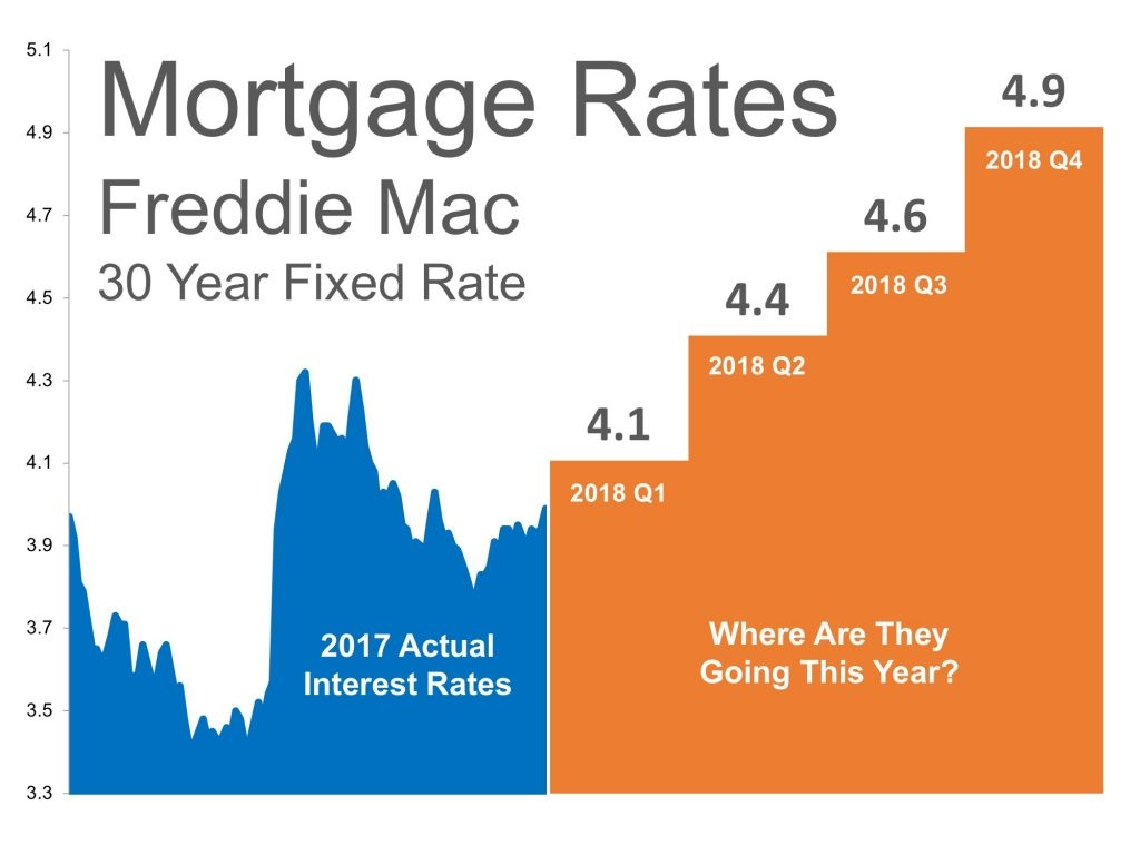 Where Are Mortgage Interest Rates Headed in 2018 Graph