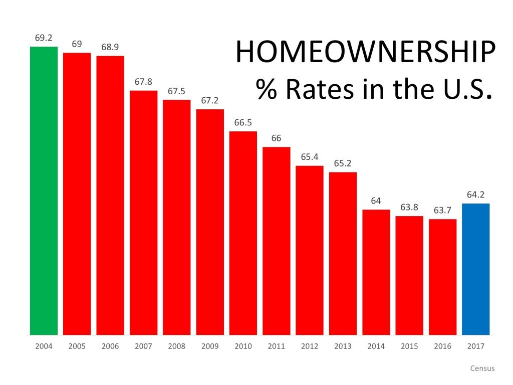 Homeownership -The Reports of My Death Have Been Greatly Exaggerated graph