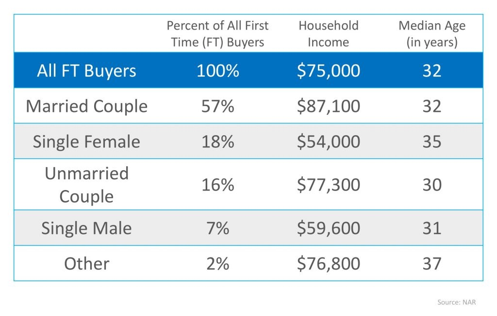 Which Comes First… Marriage or Mortgage Pic
