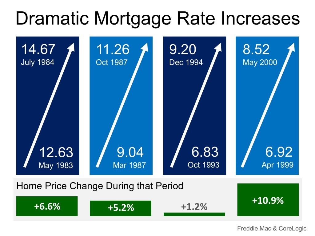 Mortgage Rates on FIRE! Home Prices Up in Smoke Graph