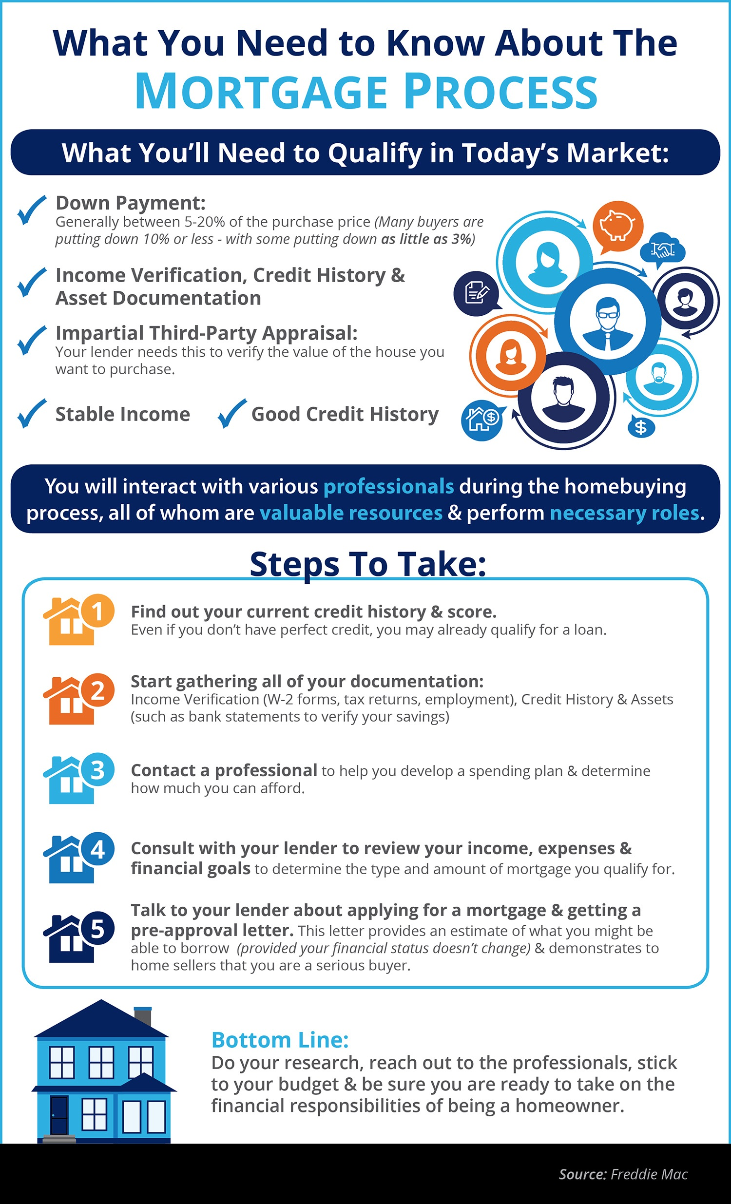 The Mortgage Process What You Need to Know