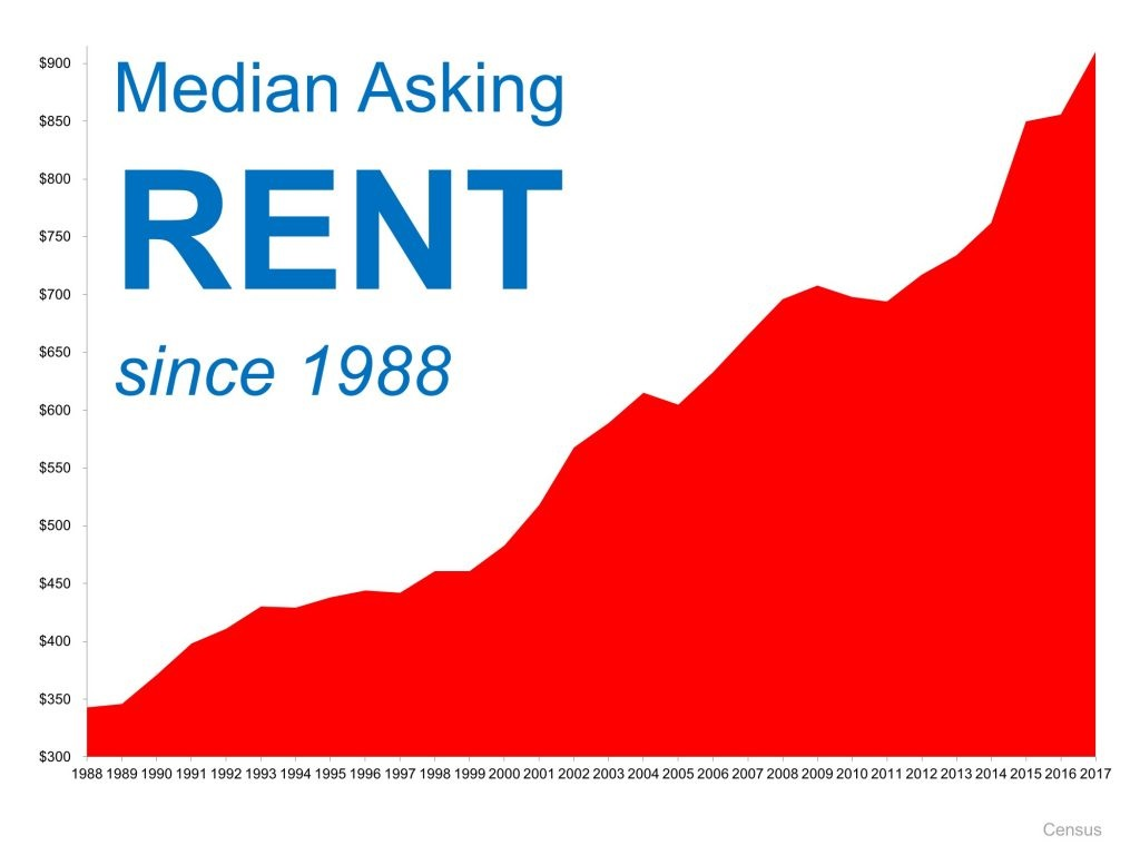 Is Now a Good Time to Rent graph