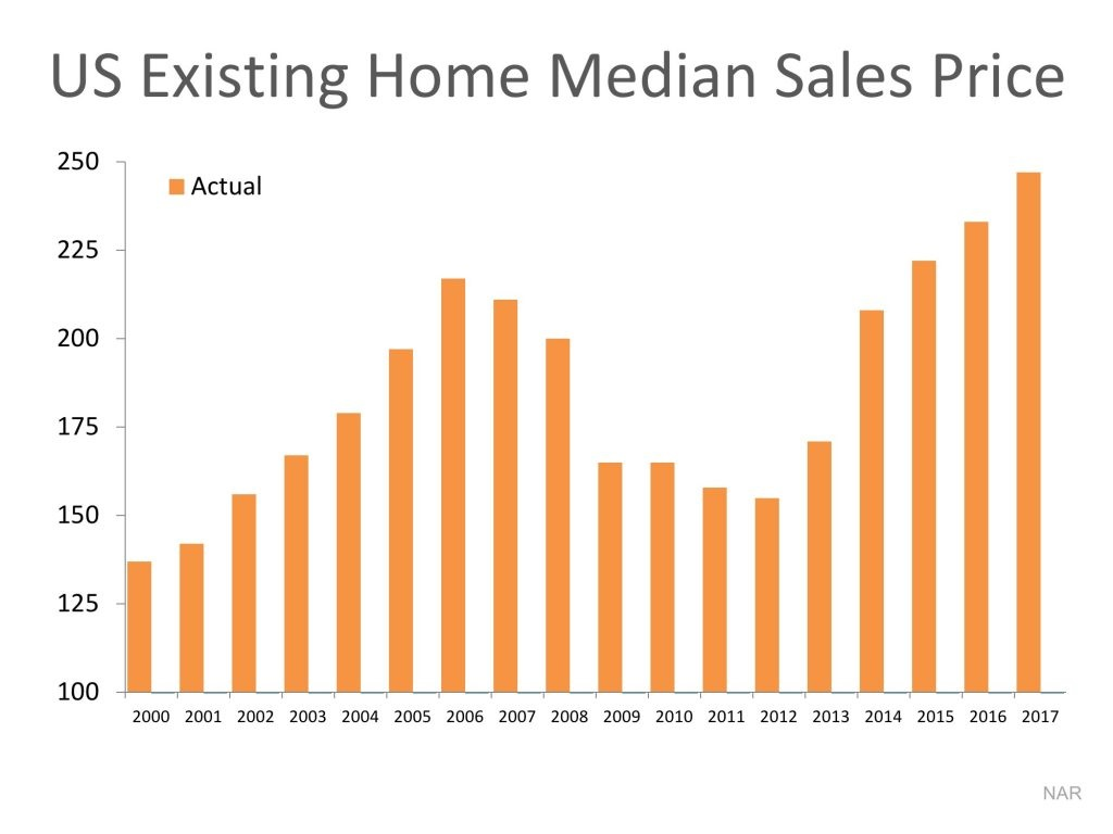 Are Home Values Really Overinflated Graph 1