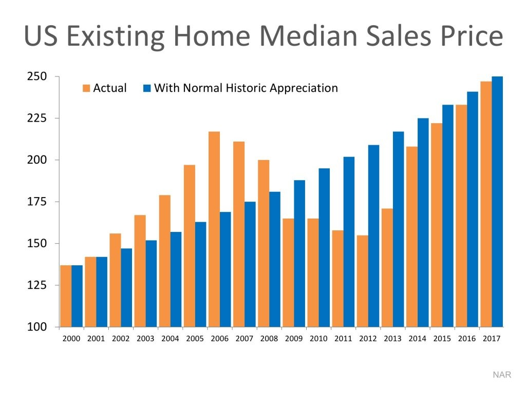 Are Home Values Really Overinflated Graph