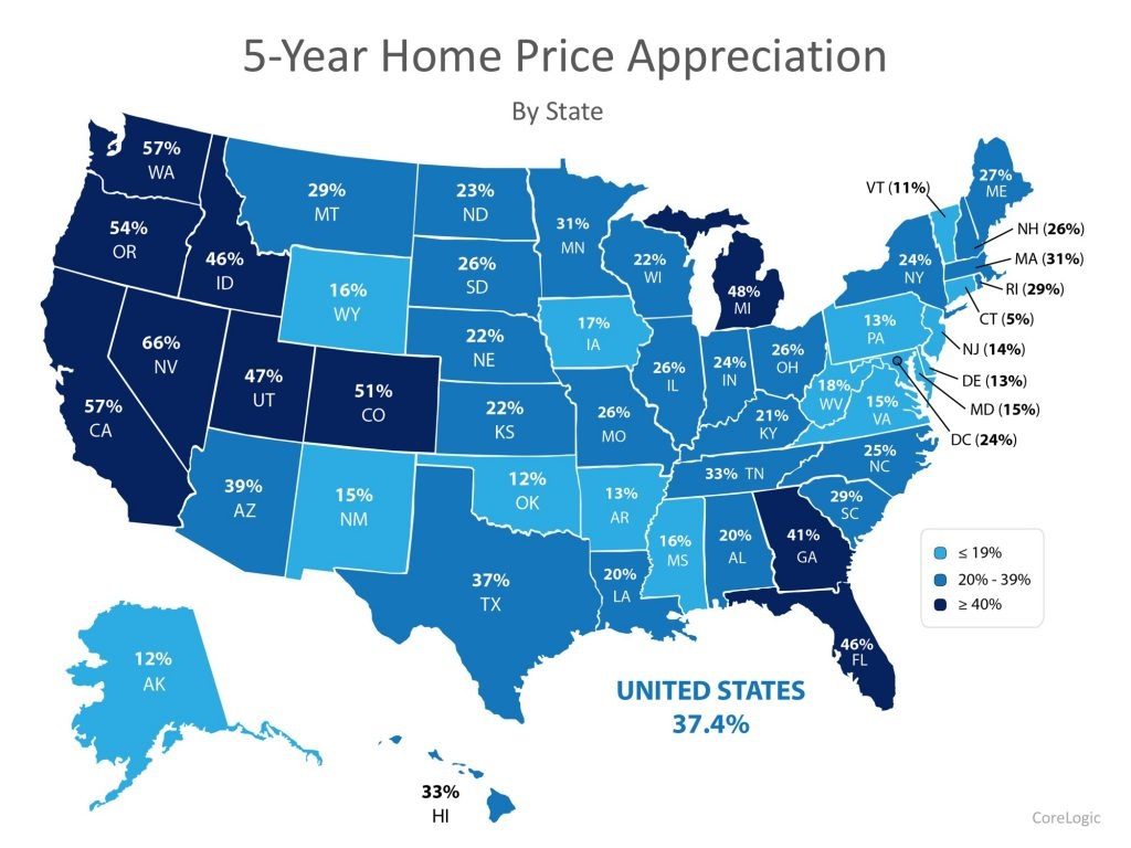Home Prices The Difference 5 Years Makes Graph