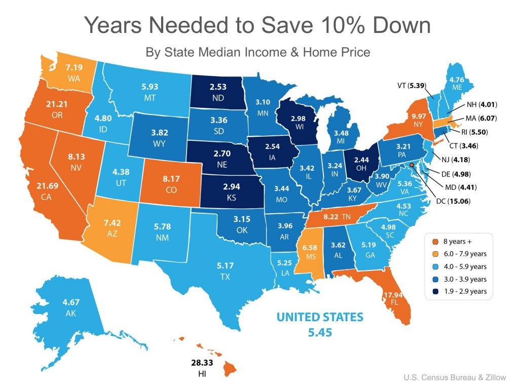 You Can Save for a Down Payment Faster Than You Think! Graph 1