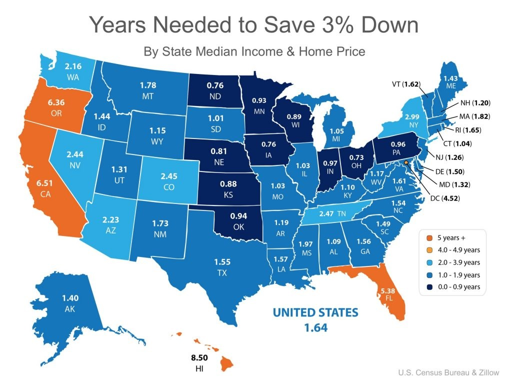You Can Save for a Down Payment Faster Than You Think! Graph 2