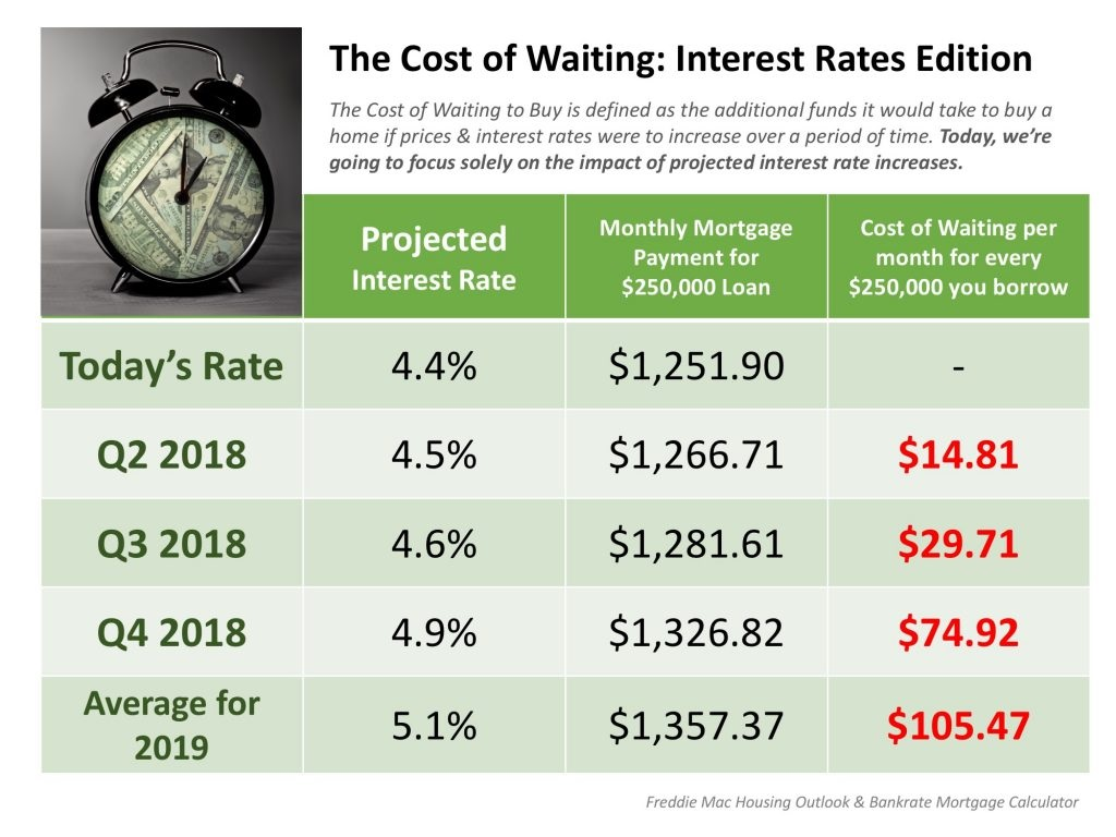 The Cost of Waiting  Interest Rates Edition