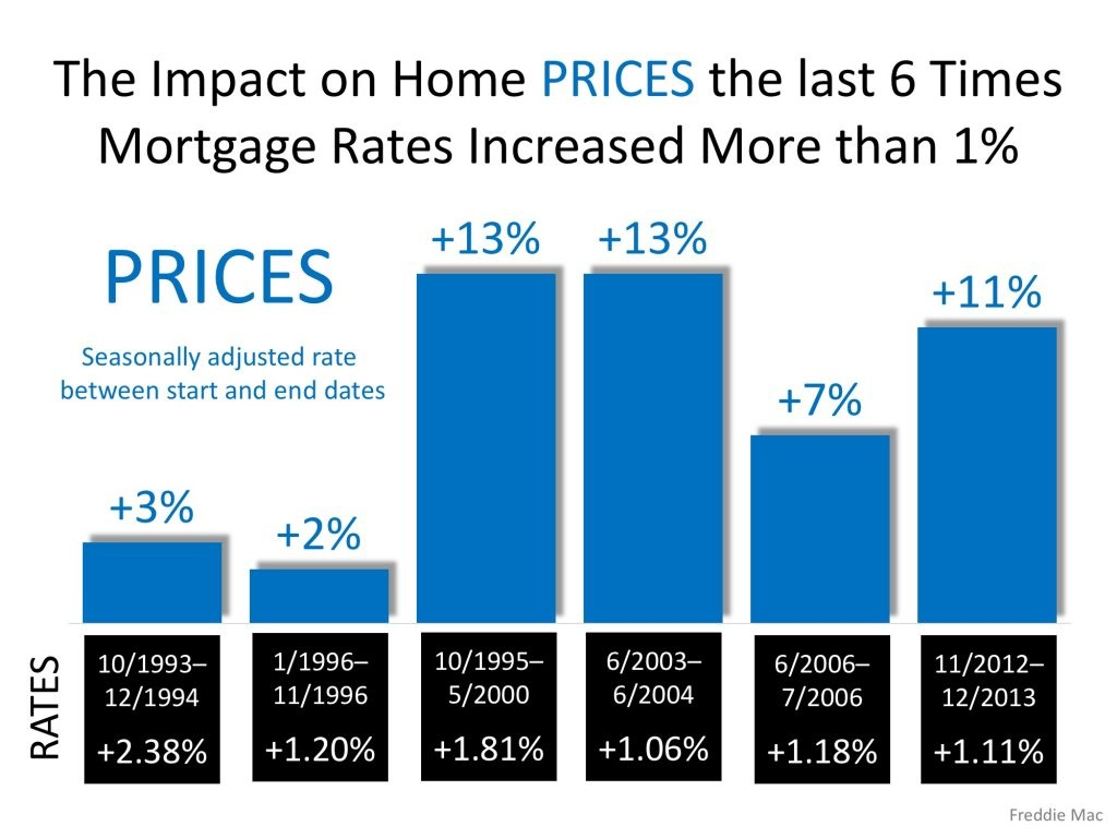 Freddie Mac Rising Mortgage Rates DO NOT Lead to Falling Home Prices Grapg