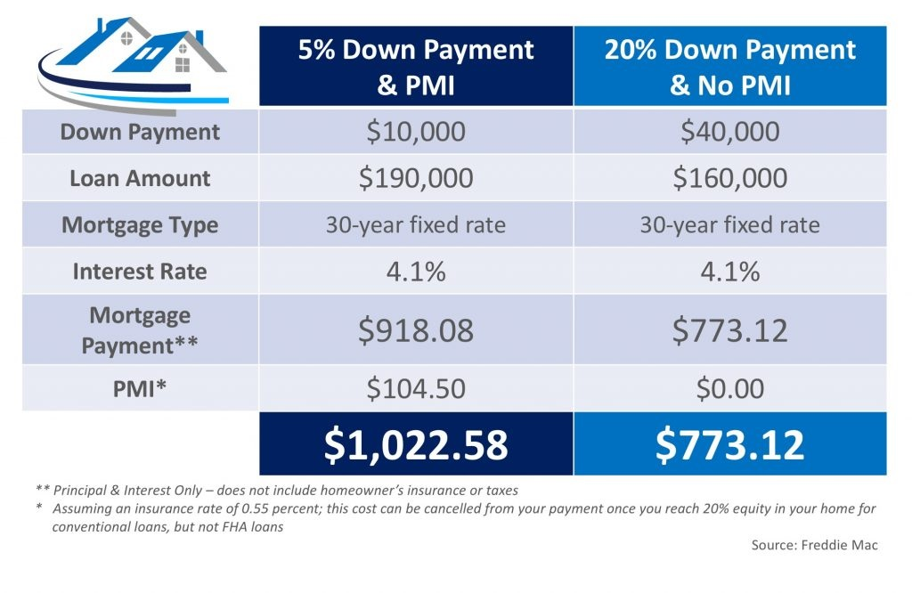 What Is Private Mortgage Insurance (PMI) graph
