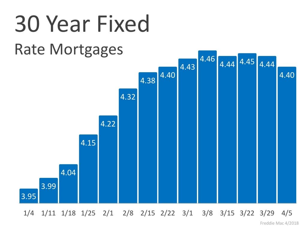 Mortgage Interest Rates Have Begun to Level Off Graph