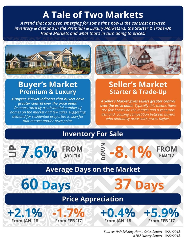 A Tale of Two Markets [INFOGRAPHIC]