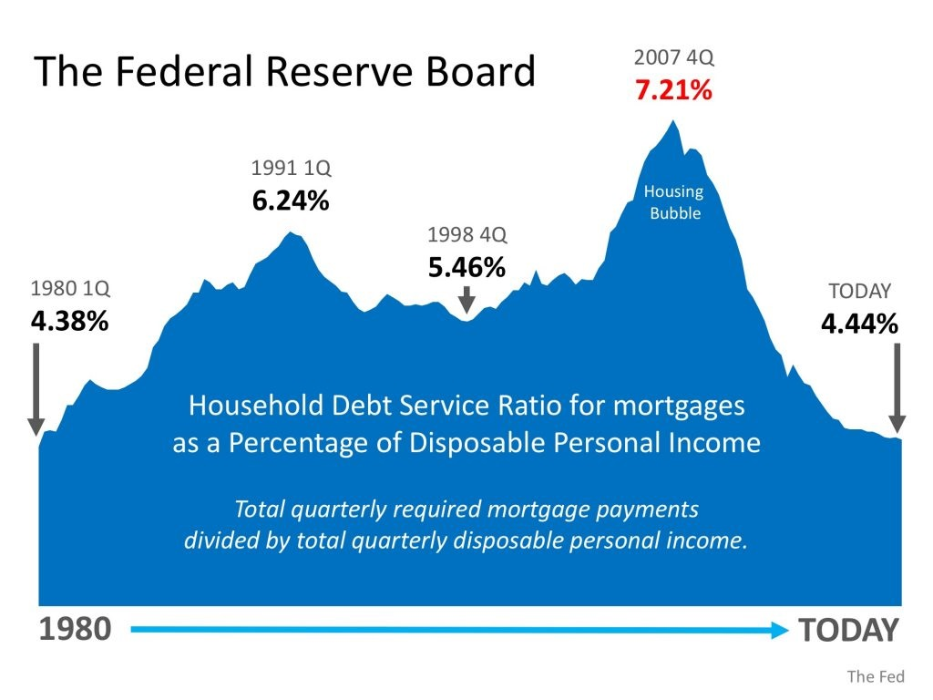 Is Family Mortgage Debt Out of Control Graph